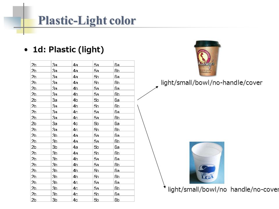Plastic-Light color 1d: Plastic (light)1d: Plastic (light) light/small/bowl/no-handle/cover light/small/bowl/no handle/no-cover