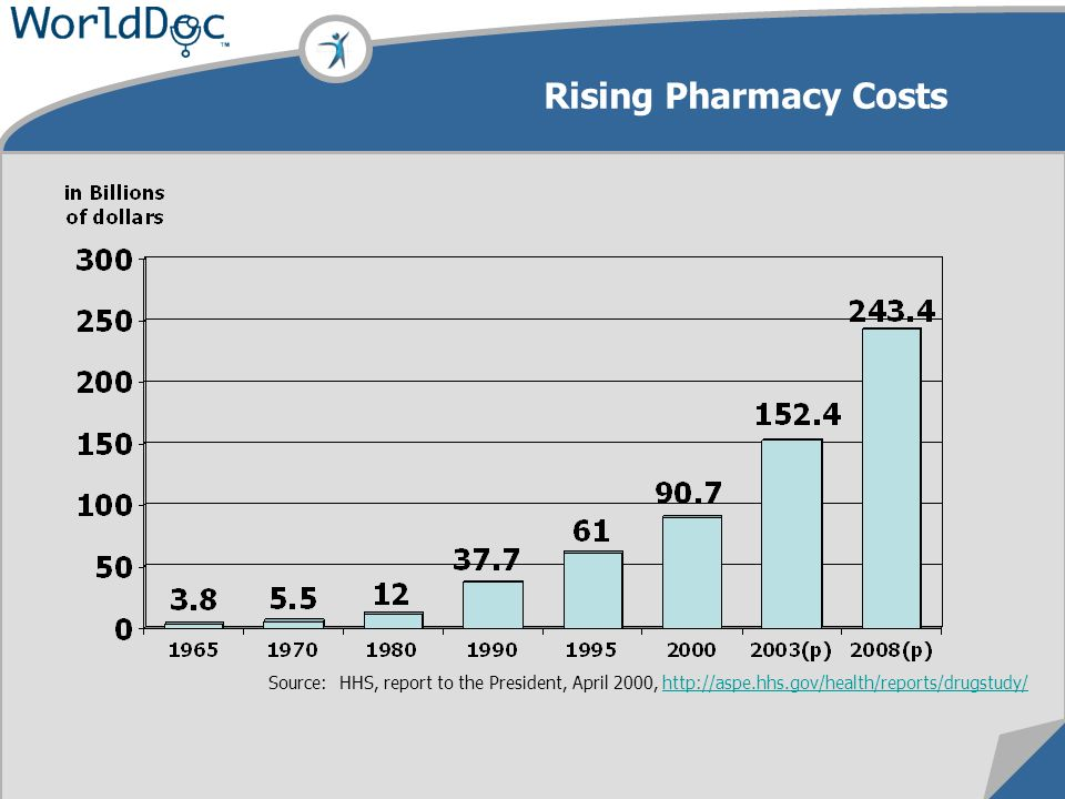 Source: HHS, report to the President, April 2000, http://aspe.hhs.gov/health/reports/drugstudy/http://aspe.hhs.gov/health/reports/drugstudy/ Rising Pharmacy Costs