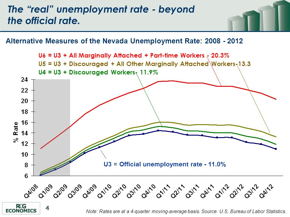 4 The real unemployment rate - beyond the official rate.