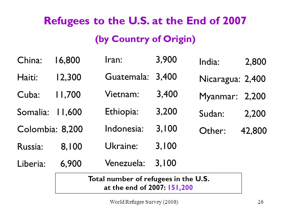 Refugees to the U.S.
