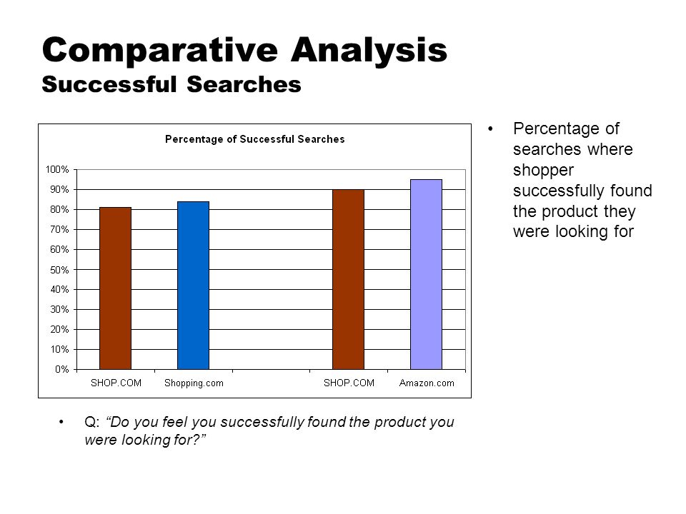 Comparative Analysis Successful Searches Percentage of searches where shopper successfully found the product they were looking for Q: Do you feel you successfully found the product you were looking for