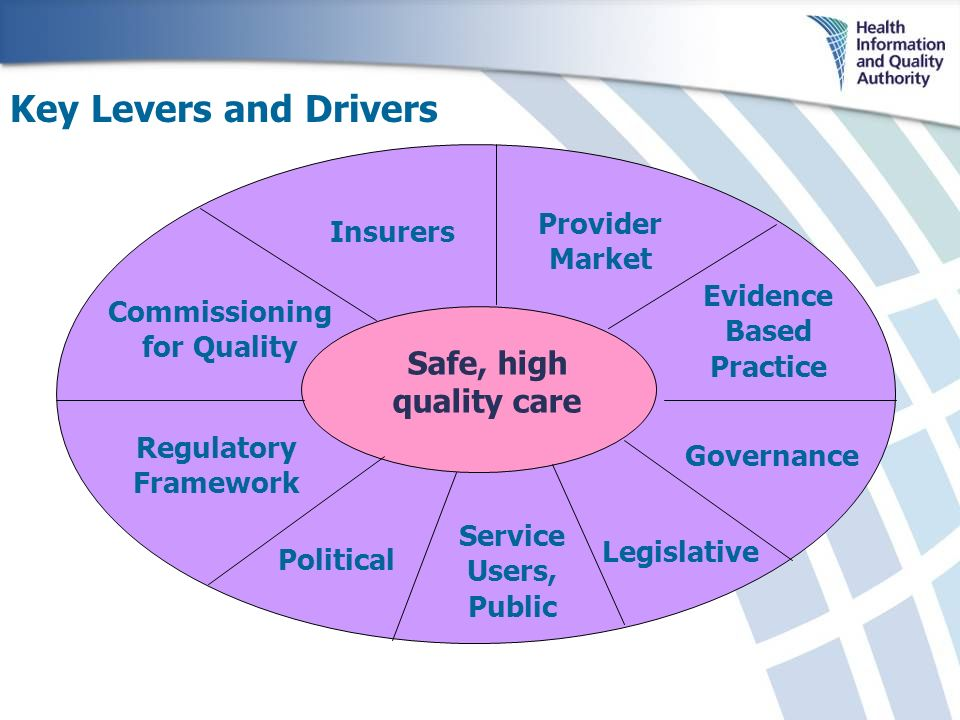 Safe, high quality care Provider Market Evidence Based Practice Governance Regulatory Framework Political Legislative Commissioning for Quality Insurers Service Users, Public Key Levers and Drivers
