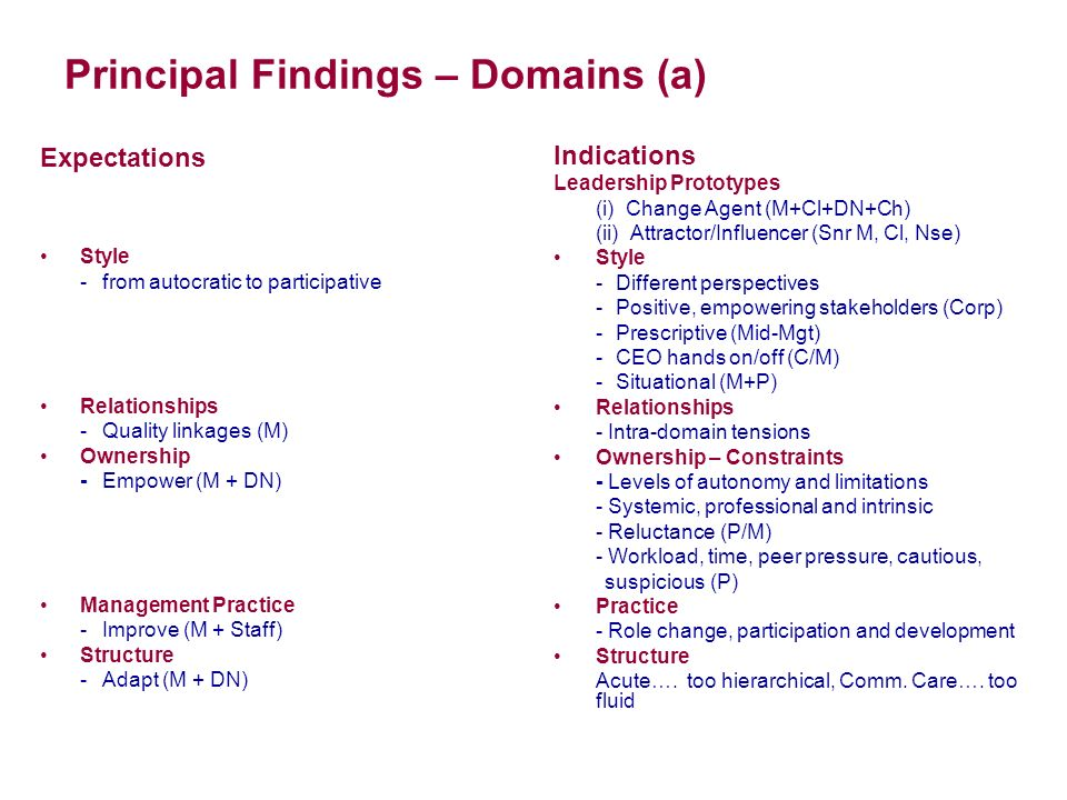 Principal Findings – Domains (a) Expectations Style -from autocratic to participative Relationships -Quality linkages (M) Ownership -Empower (M + DN) Management Practice -Improve (M + Staff) Structure -Adapt (M + DN) Indications Leadership Prototypes (i) Change Agent (M+Cl+DN+Ch) (ii) Attractor/Influencer (Snr M, Cl, Nse) Style -Different perspectives -Positive, empowering stakeholders (Corp) -Prescriptive (Mid-Mgt) -CEO hands on/off (C/M) -Situational (M+P) Relationships - Intra-domain tensions Ownership – Constraints - Levels of autonomy and limitations - Systemic, professional and intrinsic - Reluctance (P/M) - Workload, time, peer pressure, cautious, suspicious (P) Practice - Role change, participation and development Structure Acute….