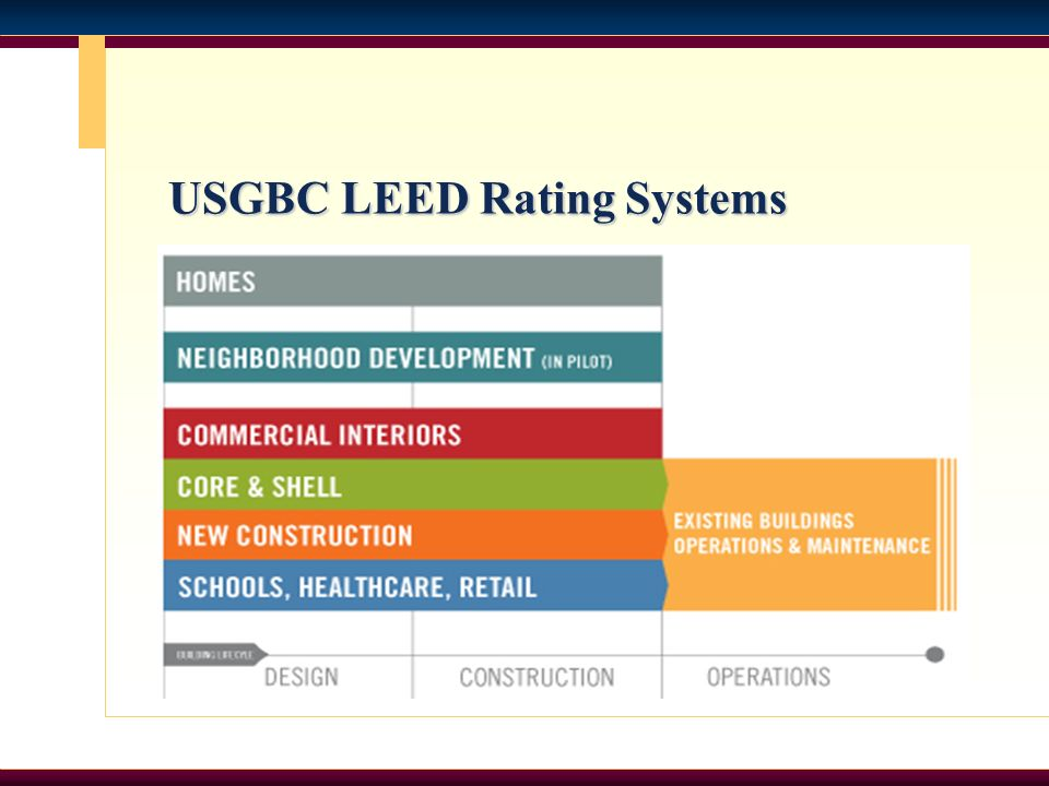 USGBC LEED Rating Systems