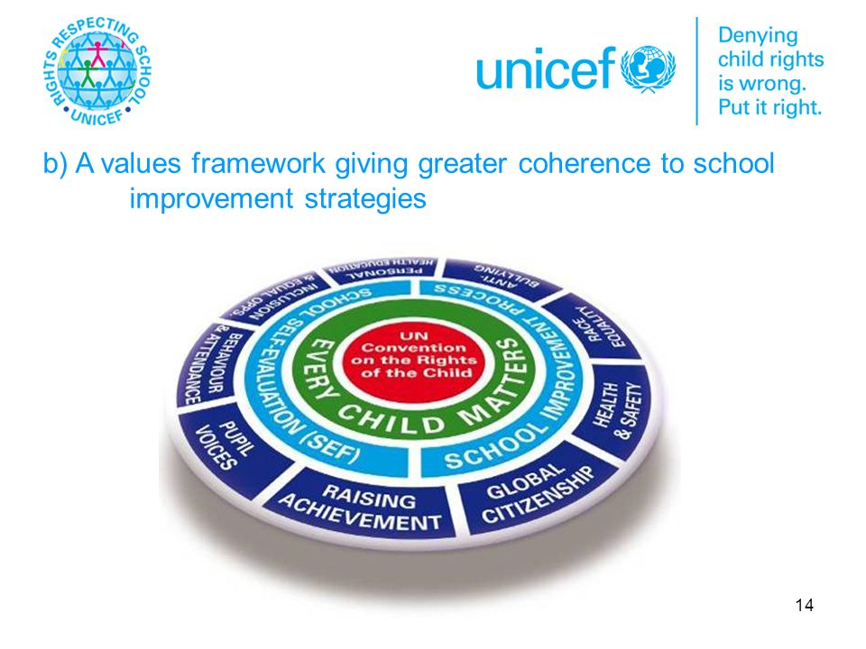 14 b) A values framework giving greater coherence to school improvement strategies