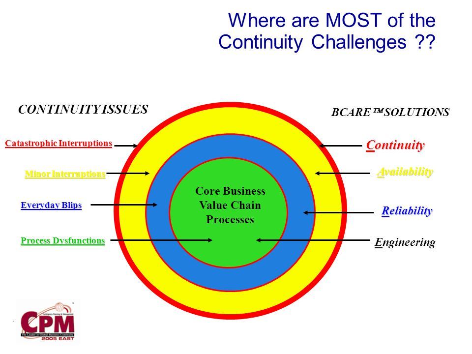 Where are MOST of the Continuity Challenges .
