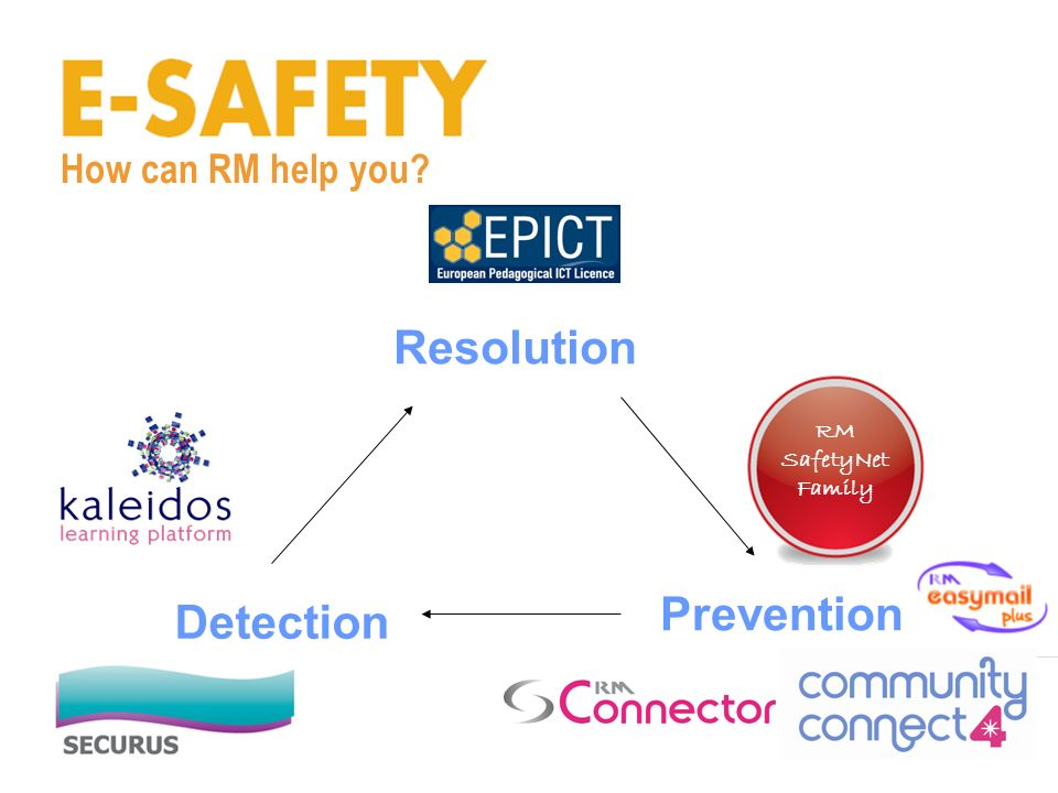 How can RM help you Awareness Detection Prevention RM SafetyNet Family Resolution