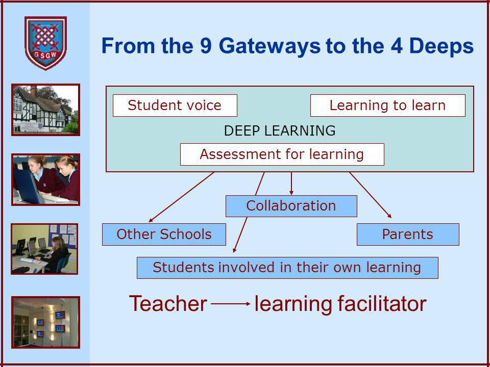 From the 9 Gateways to the 4 Deeps DEEP LEARNING Learning to learn Assessment for learning Student voice Teacher learning facilitator Students involved in their own learning Parents Collaboration Other Schools