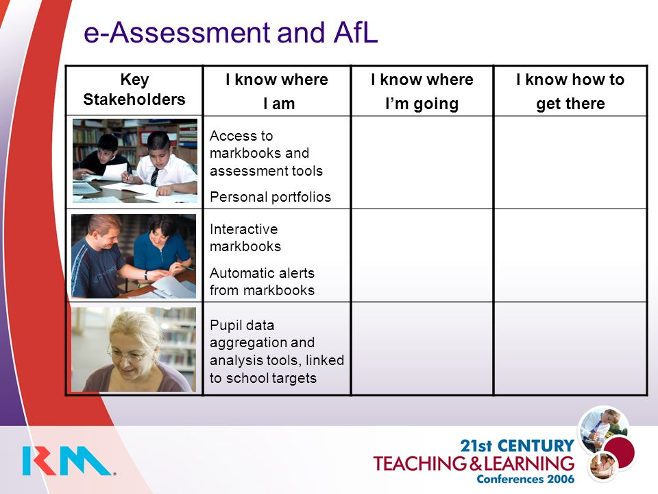 e-Assessment and AfL Key Stakeholders I know where I am Access to markbooks and assessment tools Personal portfolios Interactive markbooks Automatic alerts from markbooks Pupil data aggregation and analysis tools, linked to school targets I know where Im going I know how to get there