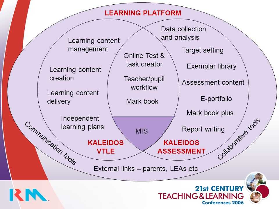 LEARNING PLATFORM KALEIDOS VTLE Collaborative tools Communication tools External links – parents, LEAs etc Learning content management Learning content creation Learning content delivery Independent learning plans Mark book Online Test & task creator Teacher/pupil workflow Assessment content E-portfolio Data collection and analysis Mark book plus Target setting Exemplar library Report writing KALEIDOS ASSESSMENT MIS