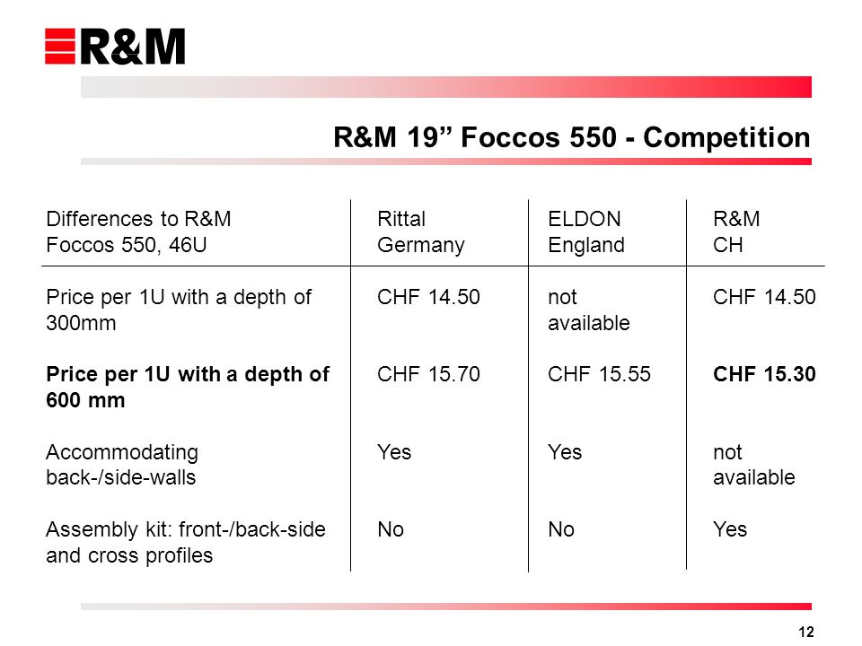 12 Differences to R&M Foccos 550, 46U Price per 1U with a depth of 300mm Price per 1U with a depth of 600 mm Accommodating back-/side-walls Assembly kit: front-/back-side and cross profiles Rittal Germany CHF 14.50 CHF 15.70 Yes No ELDON England not available CHF 15.55 Yes No R&M CH CHF 14.50 CHF 15.30 not available Yes R&M 19 Foccos 550 - Competition