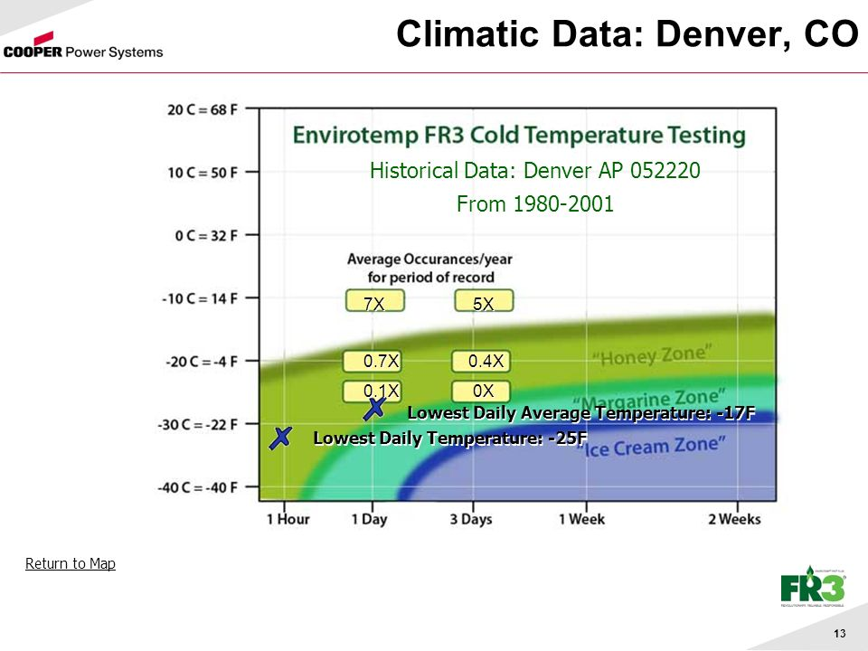 13 Climatic Data: Denver, CO Historical Data: Denver AP From Lowest Daily Temperature: -25F Lowest Daily Average Temperature: -17F 7X 5X 0.7X 0.4X 0.1X 0X 7X 5X 0.7X 0.4X 0.1X 0X Return to Map