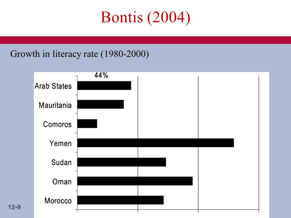 12-9 Bontis (2004) Growth in literacy rate (1980-2000)