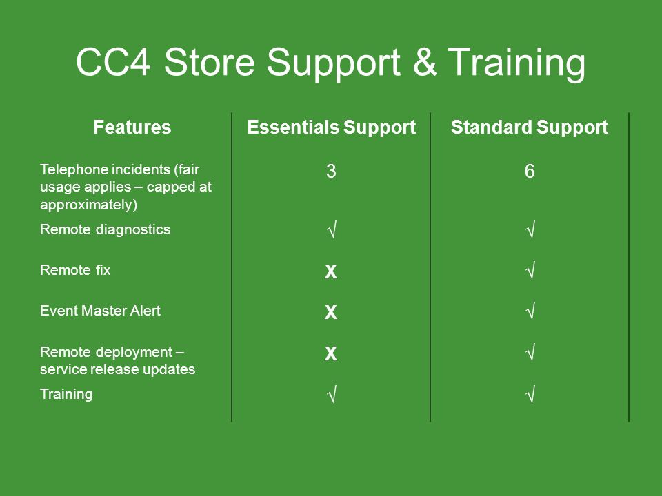 CC4 Store Support & Training FeaturesEssentials SupportStandard Support Telephone incidents (fair usage applies – capped at approximately) 36 Remote diagnostics Remote fix X Event Master Alert X Remote deployment – service release updates X Training