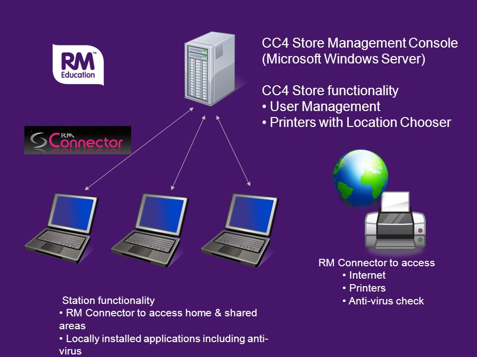 CC4 Store Management Console (Microsoft Windows Server) CC4 Store functionality User Management Printers with Location Chooser Station functionality RM Connector to access home & shared areas Locally installed applications including anti- virus RM Connector to access Internet Printers Anti-virus check