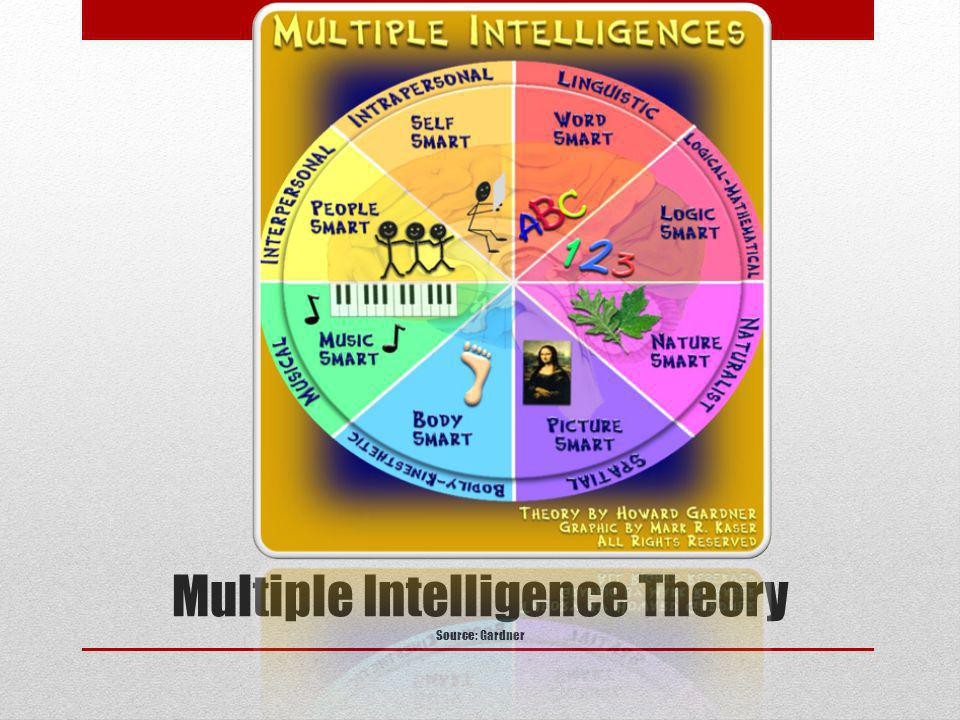 Multiple Intelligence Theory Source: Gardner