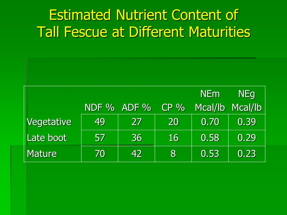 Estimated Nutrient Content of Tall Fescue at Different Maturities NDF % ADF % CP % NEmMcal/lbNEgMcal/lb Vegetative Late boot Mature