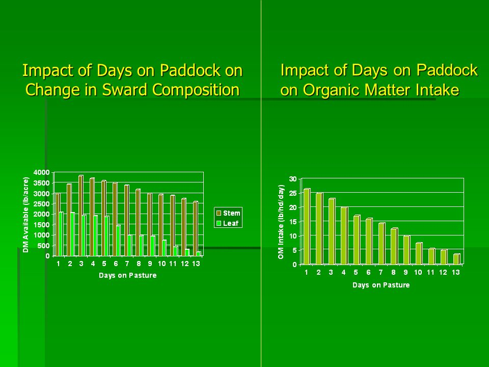 Impact of Days on Paddock on Change in Sward Composition Impact of Days on Paddock on Organic Matter Intake