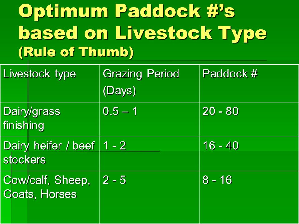 Optimum Paddock #s based on Livestock Type (Rule of Thumb) Livestock type Grazing Period (Days) Paddock # Dairy/grass finishing 0.5 – Dairy heifer / beef stockers Cow/calf, Sheep, Goats, Horses