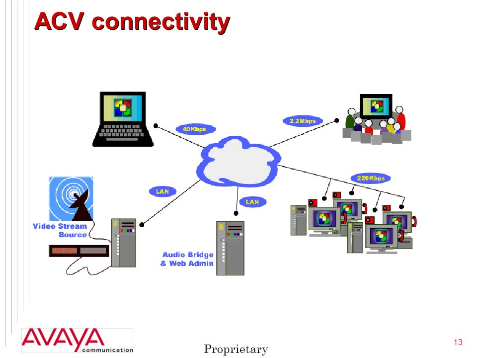 13 Proprietary ACV connectivity