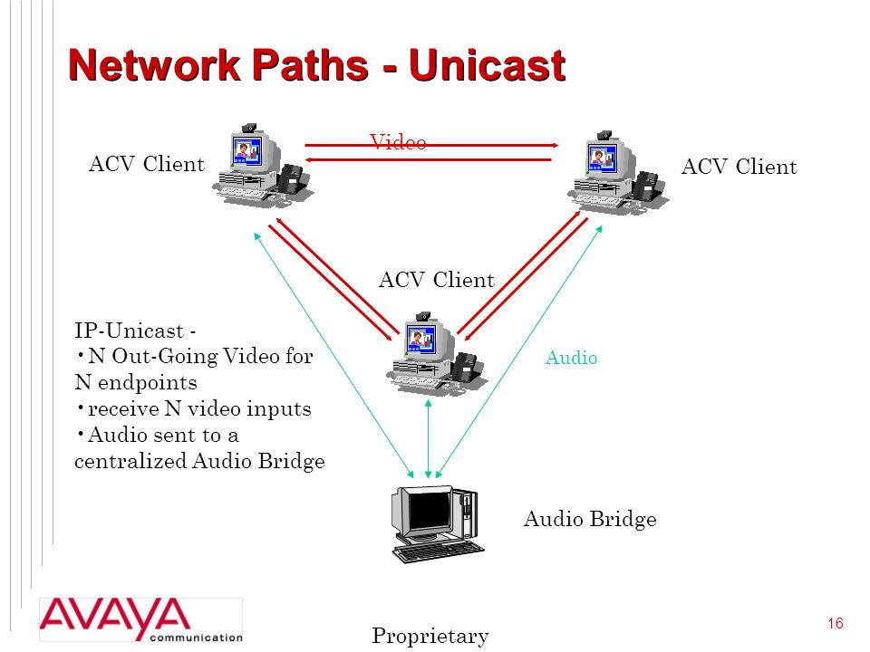 16 Proprietary Network Paths - Unicast Video Audio ACV Client Audio Bridge IP-Unicast - N Out-Going Video for N endpoints receive N video inputs Audio sent to a centralized Audio Bridge