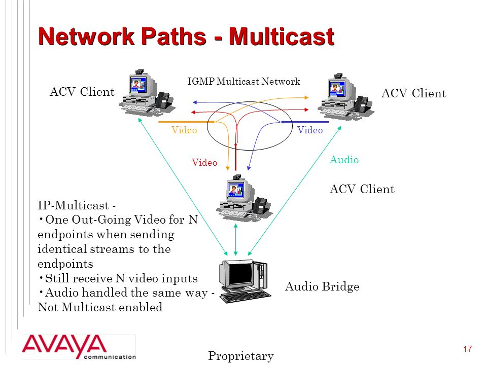 17 Proprietary Network Paths - Multicast Video Audio ACV Client Audio Bridge IP-Multicast - One Out-Going Video for N endpoints when sending identical streams to the endpoints Still receive N video inputs Audio handled the same way - Not Multicast enabled IGMP Multicast Network Video