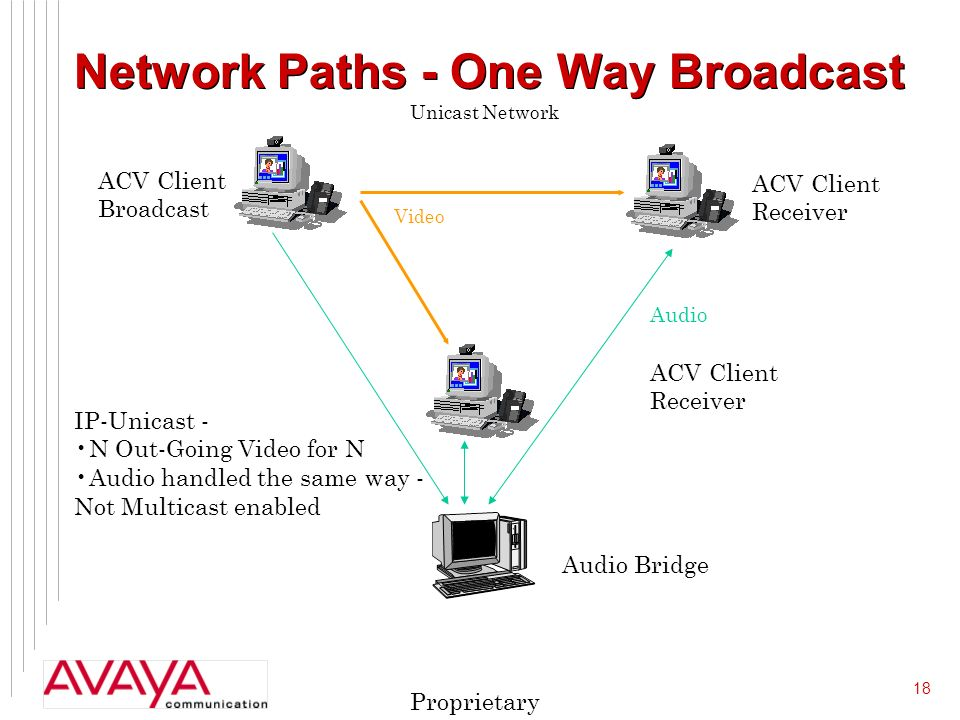 18 Proprietary Network Paths - One Way Broadcast Video Audio ACV Client Receiver ACV Client Broadcast ACV Client Receiver Audio Bridge IP-Unicast - N Out-Going Video for N Audio handled the same way - Not Multicast enabled Unicast Network