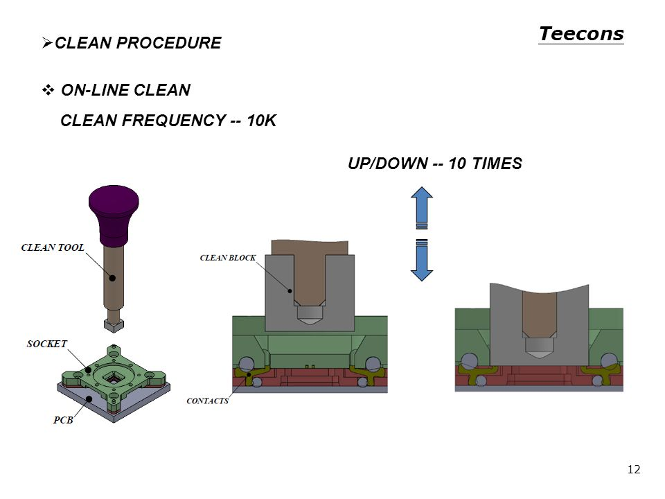 CLEAN PROCEDURE ON-LINE CLEAN CLEAN FREQUENCY -- 10K UP/DOWN TIMES Teecons 12