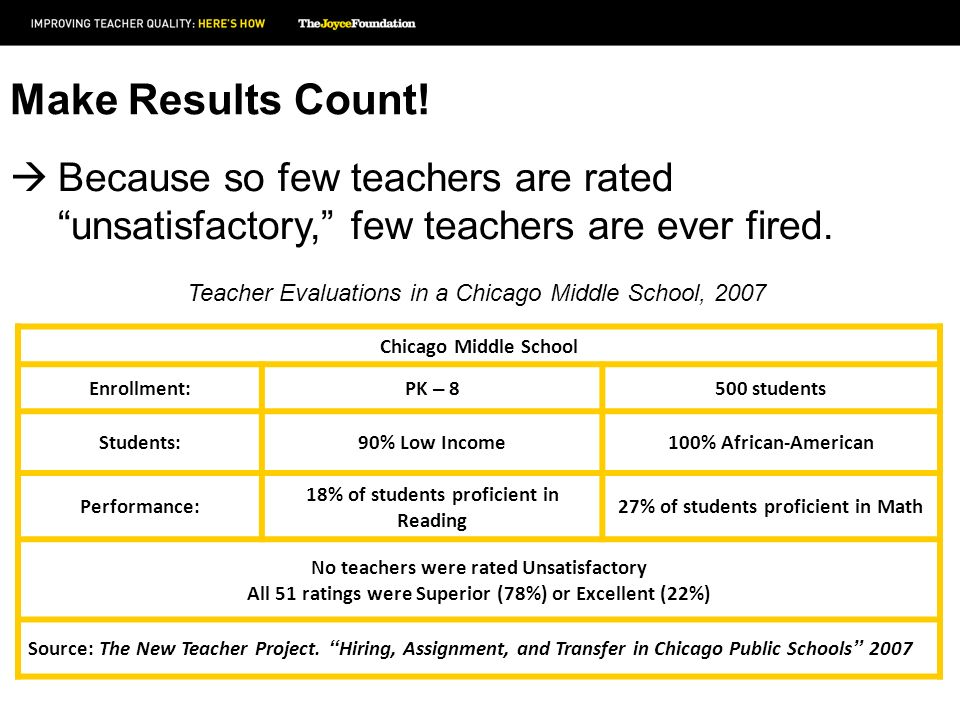 Make Results Count. Because so few teachers are rated unsatisfactory, few teachers are ever fired.