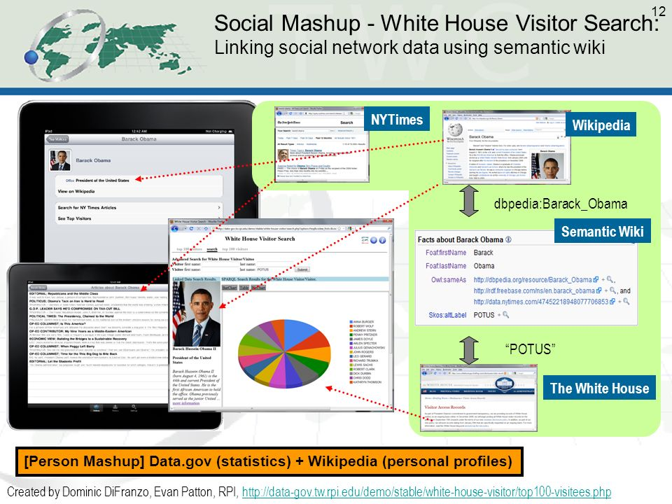 12 Social Mashup - White House Visitor Search: Linking social network data using semantic wiki POTUS dbpedia:Barack_Obama Created by Dominic DiFranzo, Evan Patton, RPI, http://data-gov.tw.rpi.edu/demo/stable/white-house-visitor/top100-visitees.phphttp://data-gov.tw.rpi.edu/demo/stable/white-house-visitor/top100-visitees.php [Person Mashup] Data.gov (statistics) + Wikipedia (personal profiles) The White House Semantic Wiki Wikipedia NYTimes