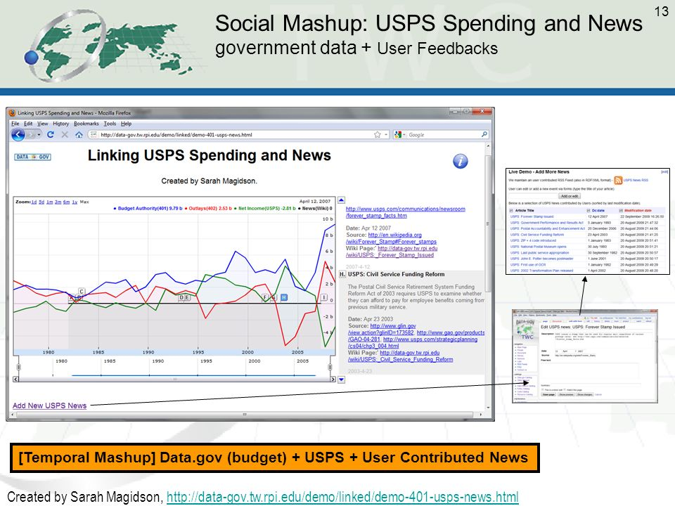 13 Social Mashup: USPS Spending and News government data + User Feedbacks Created by Sarah Magidson, http://data-gov.tw.rpi.edu/demo/linked/demo-401-usps-news.htmlhttp://data-gov.tw.rpi.edu/demo/linked/demo-401-usps-news.html [Temporal Mashup] Data.gov (budget) + USPS + User Contributed News