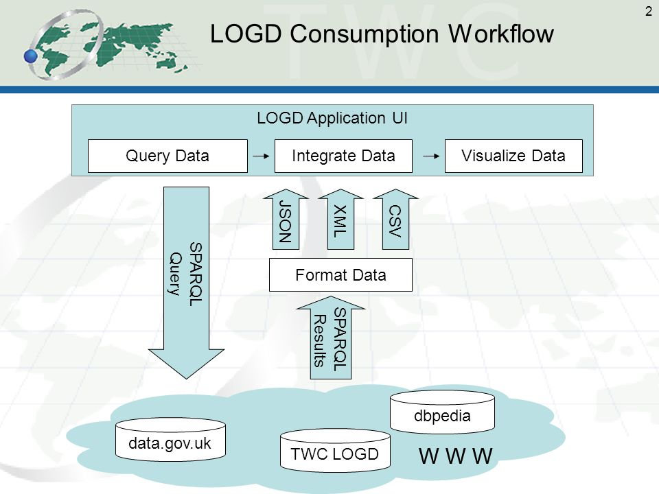 2 LOGD Application UI TWC LOGD data.gov.uk dbpedia W W W SPARQL Query SPARQL Results Format Data JSONXMLCSV Visualize DataQuery DataIntegrate Data LOGD Consumption Workflow