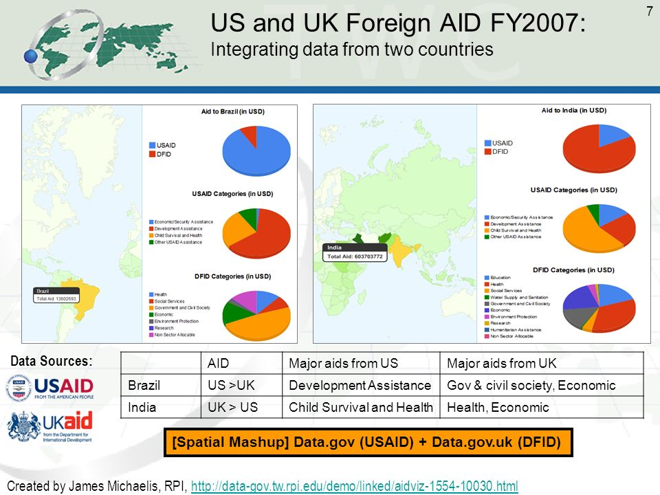 7 US and UK Foreign AID FY2007: Integrating data from two countries AIDMajor aids from USMajor aids from UK BrazilUS >UKDevelopment AssistanceGov & civil society, Economic IndiaUK > USChild Survival and HealthHealth, Economic Created by James Michaelis, RPI, http://data-gov.tw.rpi.edu/demo/linked/aidviz-1554-10030.htmlhttp://data-gov.tw.rpi.edu/demo/linked/aidviz-1554-10030.html Data Sources: [Spatial Mashup] Data.gov (USAID) + Data.gov.uk (DFID)