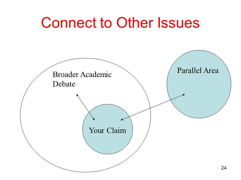 24 Connect to Other Issues Your Claim Parallel Area Broader Academic Debate