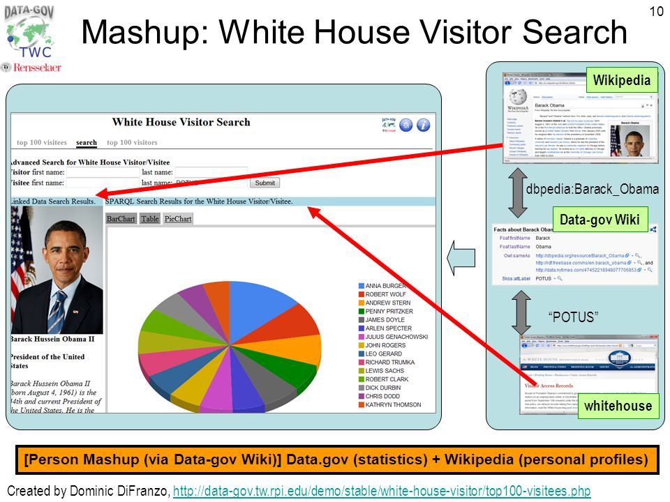 10 Mashup: White House Visitor Search POTUS dbpedia:Barack_Obama Created by Dominic DiFranzo,   [Person Mashup (via Data-gov Wiki)] Data.gov (statistics) + Wikipedia (personal profiles) whitehouse Data-gov Wiki Wikipedia