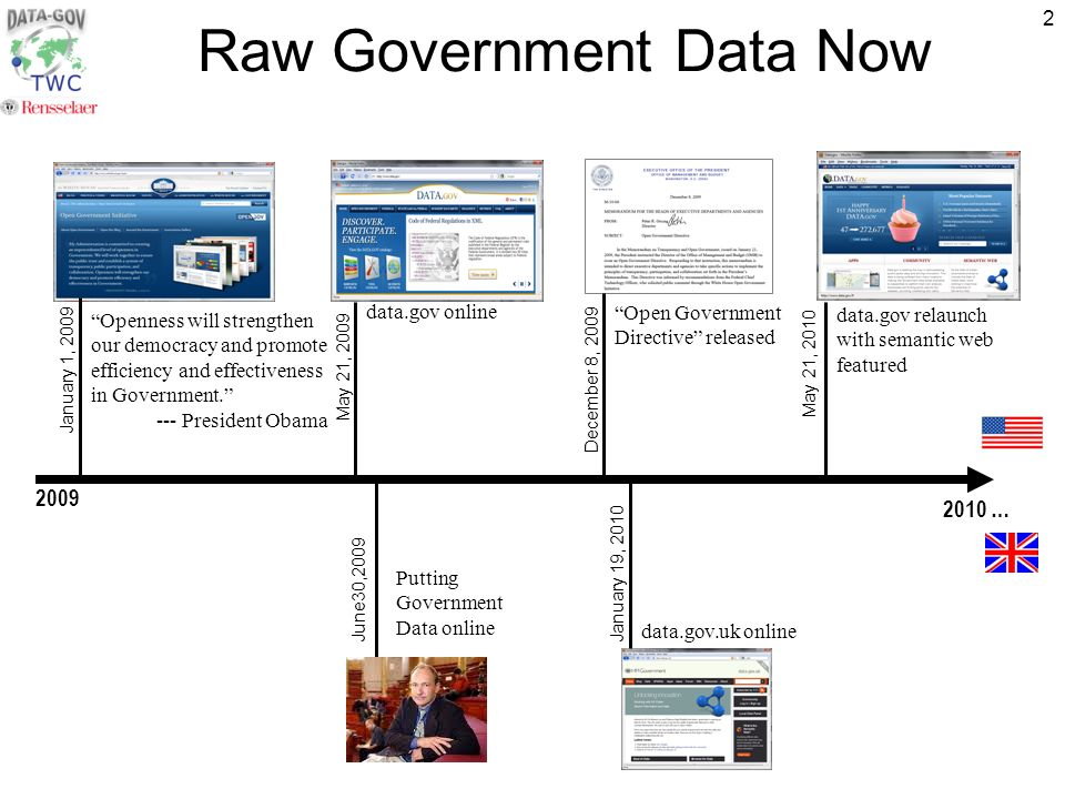 2 Raw Government Data Now January 1, 2009 Openness will strengthen our democracy and promote efficiency and effectiveness in Government.