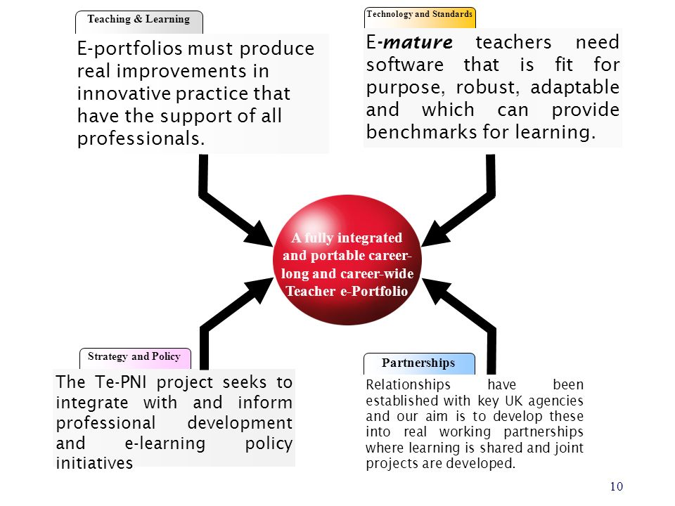 The Teacher e–portfolio (NI) Project 10 Teaching & Learning E-portfolios must produce real improvements in innovative practice that have the support of all professionals.