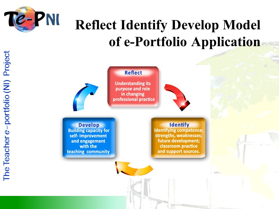 The Teacher e–portfolio (NI) Project Reflect Identify Develop Model of e-Portfolio Application Developmental Model