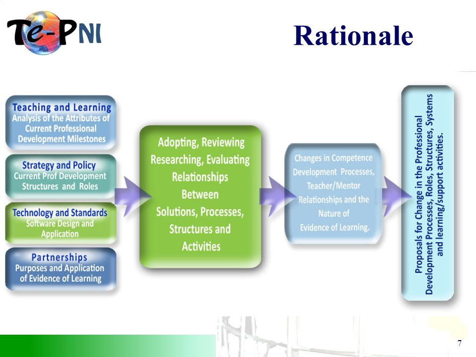 The Teacher e–portfolio (NI) Project 7 Rationale