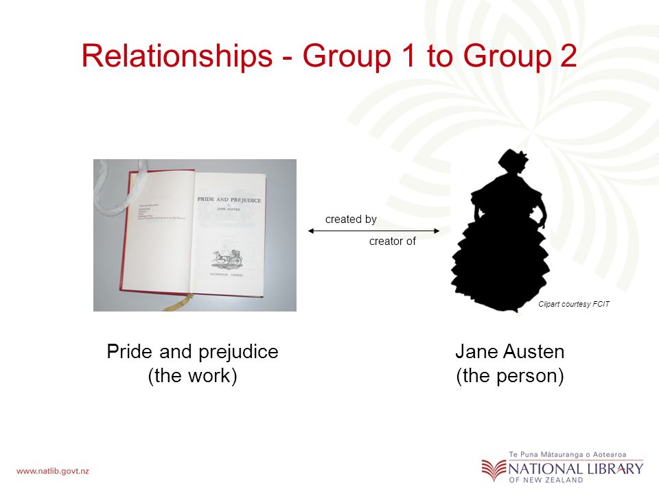 Relationships - Group 1 to Group 2 Clipart courtesy FCIT Jane Austen (the person) Pride and prejudice (the work) created by creator of