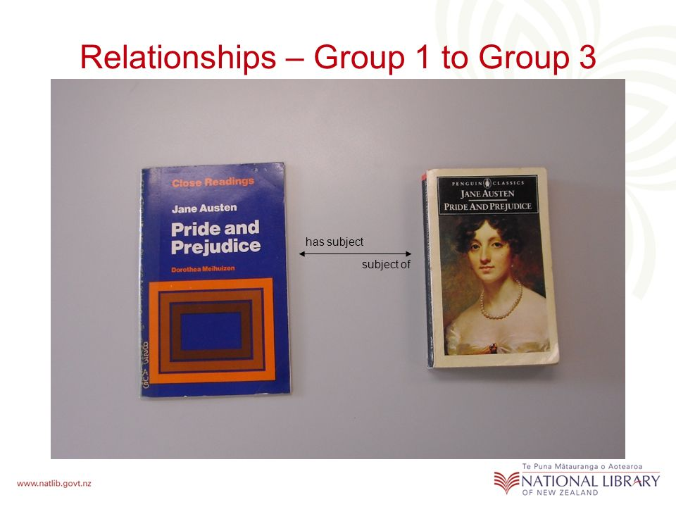 Relationships – Group 1 to Group 3 has subject subject of