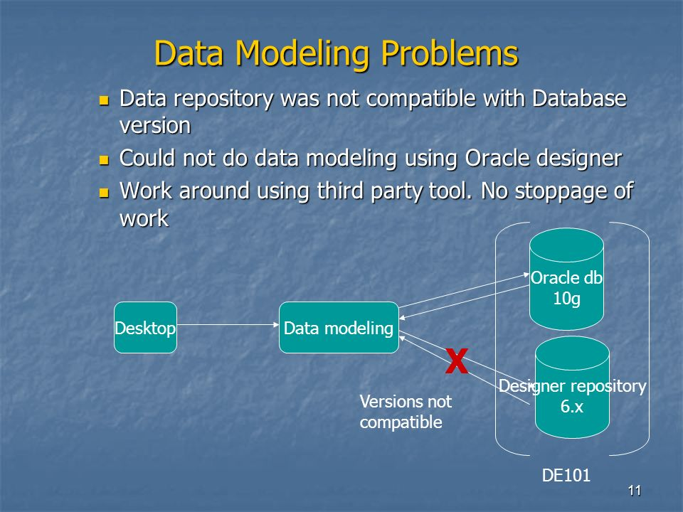 11 Data Modeling Problems Data repository was not compatible with Database version Data repository was not compatible with Database version Could not do data modeling using Oracle designer Could not do data modeling using Oracle designer Work around using third party tool.