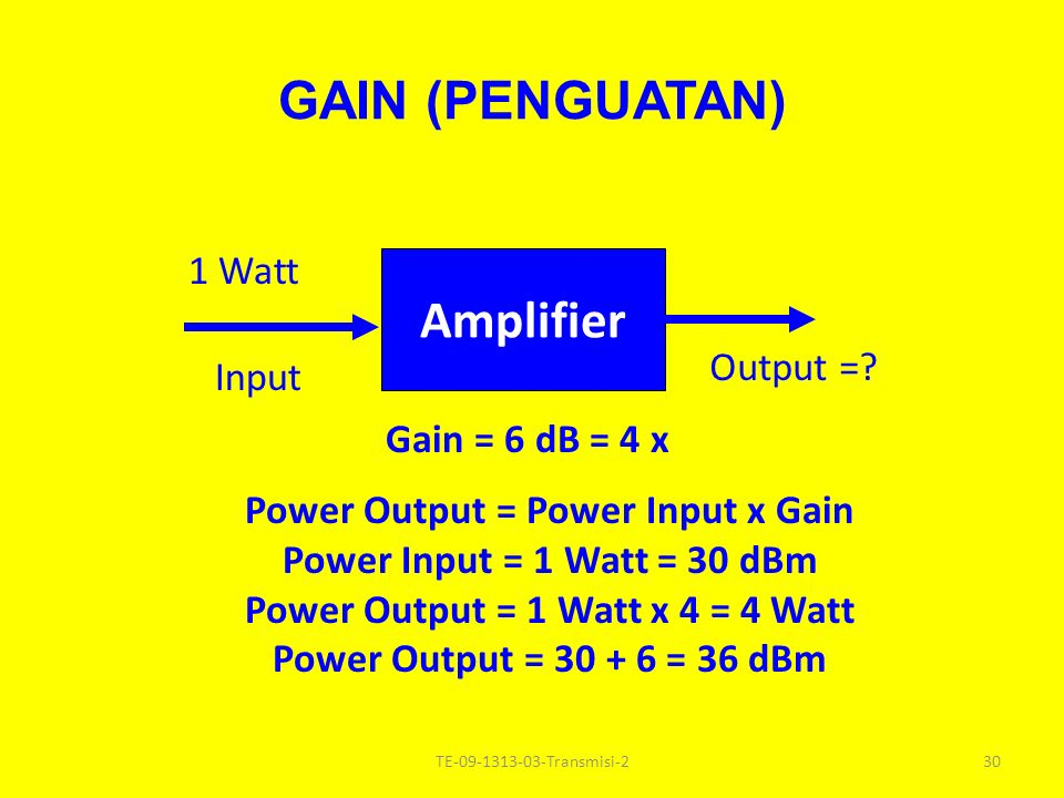 GAIN (PENGUATAN) Gain (dB ) = 10 Log(power ratio) = = 10 Log(output/input) = = 10 Log ( 2 / 1 ) = 10 x 0,3013 = 3,013 dB = 3 Amplifier 1 Watt2 Input Output 29TE Transmisi-2