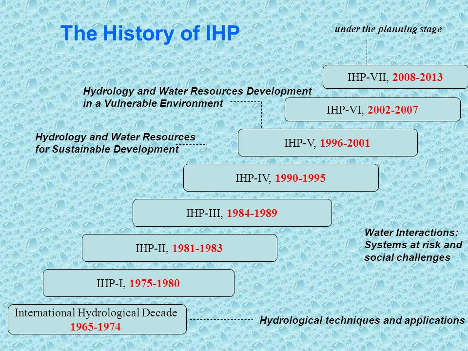 The History of IHP IHP-VI, IHP-V, IHP-IV, IHP-III, IHP-II, IHP-I, International Hydrological Decade Hydrology and Water Resources for Sustainable Development Hydrology and Water Resources Development in a Vulnerable Environment Water Interactions: Systems at risk and social challenges IHP-VII, under the planning stage Hydrological techniques and applications