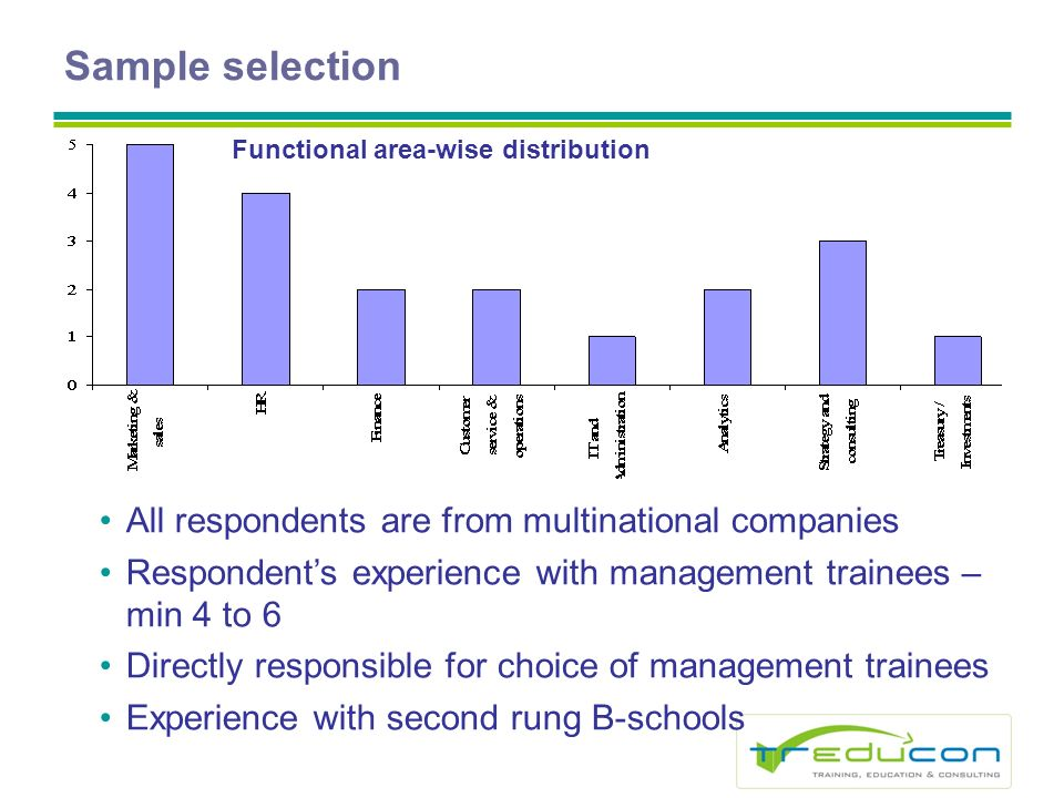 Sample selection All respondents are from multinational companies Respondents experience with management trainees – min 4 to 6 Directly responsible for choice of management trainees Experience with second rung B-schools Functional area-wise distribution