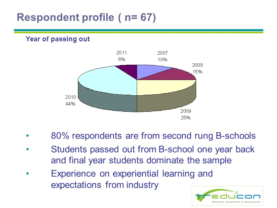 Respondent profile ( n= 67) 80% respondents are from second rung B-schools Students passed out from B-school one year back and final year students dominate the sample Experience on experiential learning and expectations from industry Year of passing out