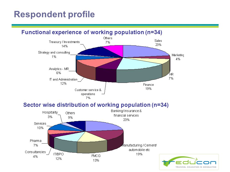 Respondent profile Functional experience of working population (n=34) Sector wise distribution of working population (n=34)