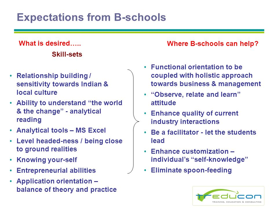 Expectations from B-schools Skill-sets Relationship building / sensitivity towards Indian & local culture Ability to understand the world & the change - analytical reading Analytical tools – MS Excel Level headed-ness / being close to ground realities Knowing your-self Entrepreneurial abilities Application orientation – balance of theory and practice What is desired…..