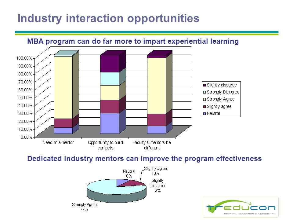 Industry interaction opportunities MBA program can do far more to impart experiential learning Dedicated industry mentors can improve the program effectiveness
