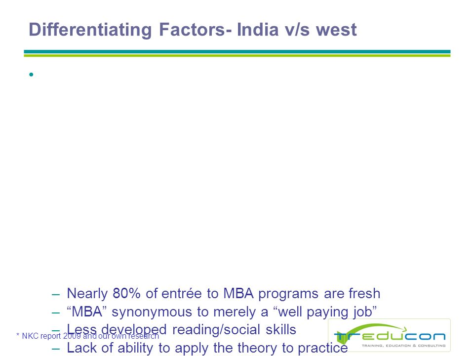 Differentiating Factors- India v/s west I n p u t q u a l i t y * –Nearly 80% of entrée to MBA programs are fresh –MBA synonymous to merely a well paying job –Less developed reading/social skills –Lack of ability to apply the theory to practice P r a c t i c e o r i e n t a t i o n o f a c a d e m i c p r o g r a m s –Summer projects & other activities –seriousness –Balancing Grade orientation vis-à-vis Learning –Improving Attitude of graduates C h a n g i n g i n d u s t r y e x p e c t a t i o n s - N e e d f o r a c o n t i n u o u s i n d u s t r y i n t e r f a c e * NKC report 2009 and our own research